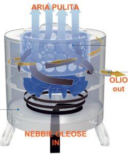 aspiratore a bordo macchina per nebbie generate da olio intero o emulsioni nelle macchine utensili anche in presenza di gran quantità di particolato.
